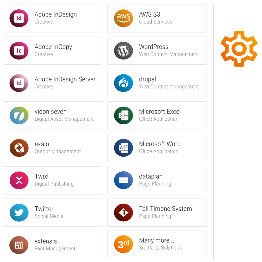 Integrations & Automations